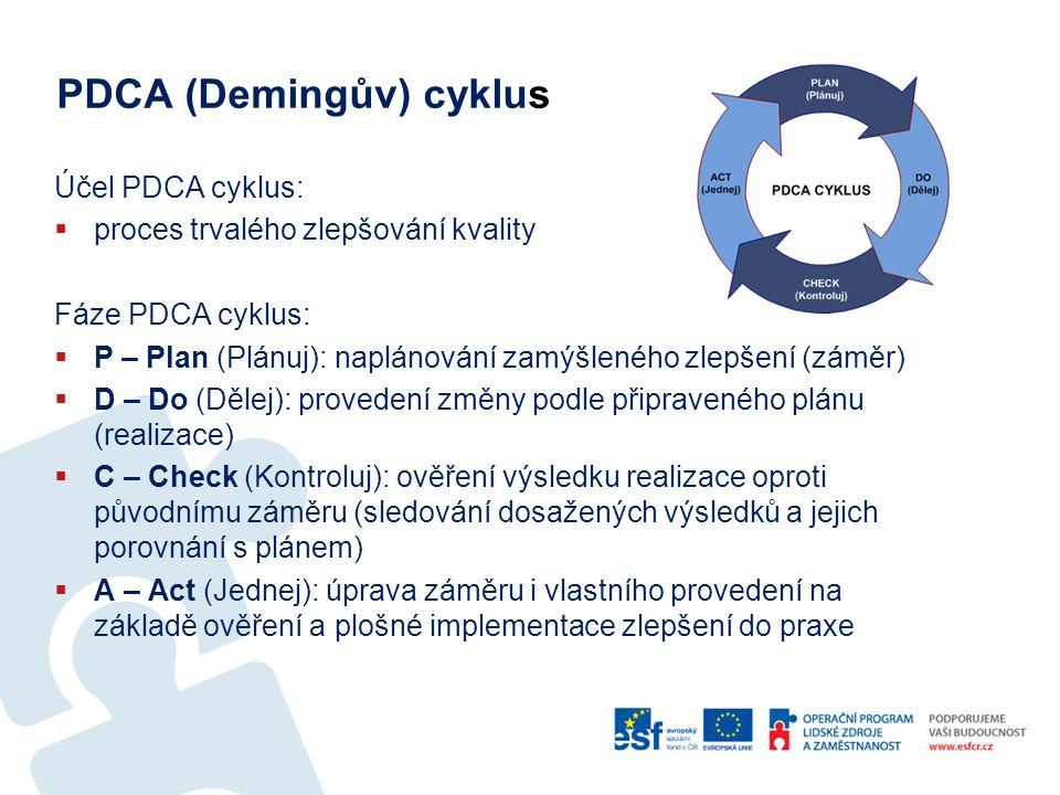 PDCA (Demingův) cyklus Účel PDCA cyklus:  proces trvalého zlepšování kvality Fáze PDCA cyklus:  P – Plan (Plánuj): naplánování zamýšleného zlepšení (záměr)  D – Do (Dělej): provedení změny podle připraveného plánu (realizace)  C – Check (Kontroluj): ověření výsledku realizace oproti původnímu záměru (sledování dosažených výsledků a jejich porovnání s plánem)  A – Act (Jednej): úprava záměru i vlastního provedení na základě ověření a plošné implementace zlepšení do praxe