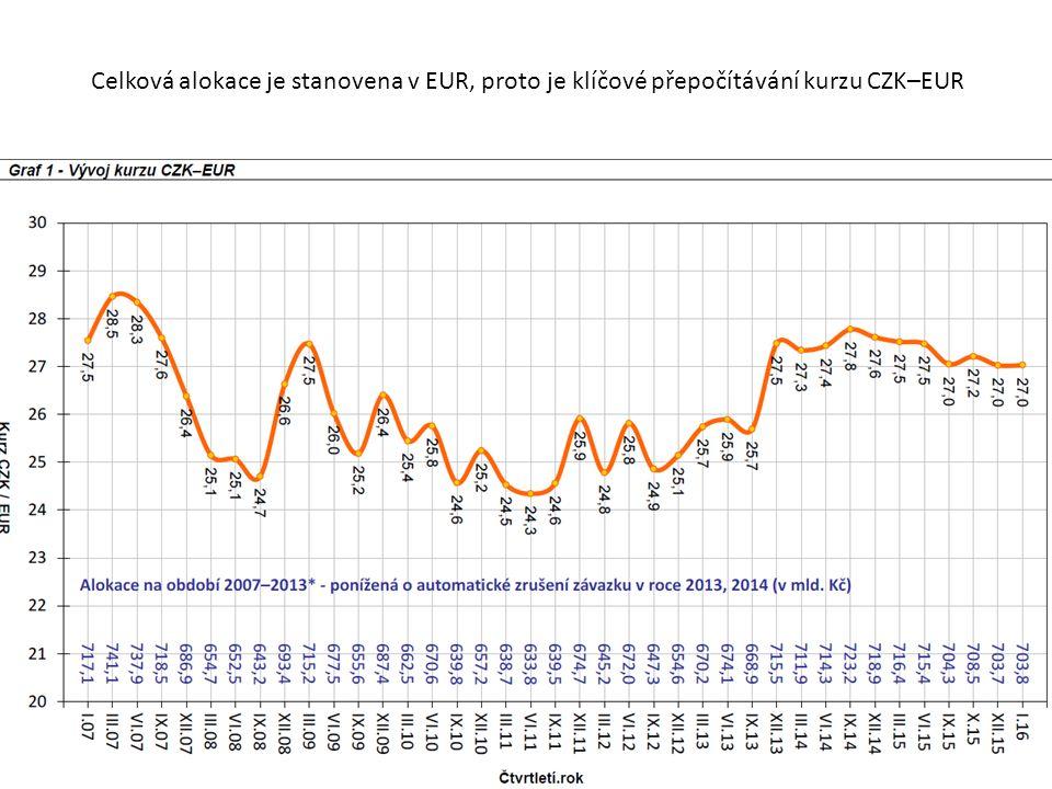 Celková alokace je stanovena v EUR, proto je klíčové přepočítávání kurzu CZK–EUR