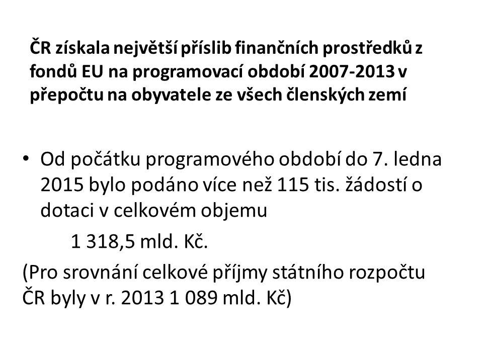 ČR získala největší příslib finančních prostředků z fondů EU na programovací období 2007-2013 v přepočtu na obyvatele ze všech členských zemí Od počátku programového období do 7.