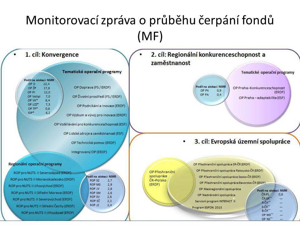 Monitorovací zpráva o průběhu čerpání fondů (MF)