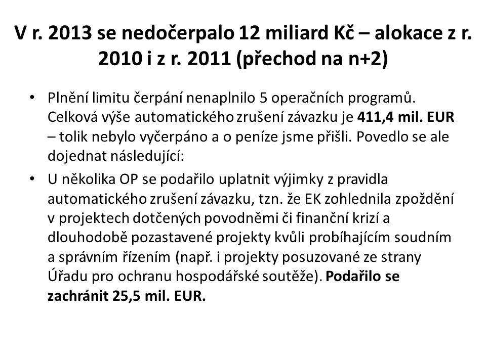 V r. 2013 se nedočerpalo 12 miliard Kč – alokace z r.