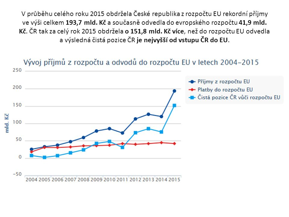 V průběhu celého roku 2015 obdržela České republika z rozpočtu EU rekordní příjmy ve výši celkem 193,7 mld.