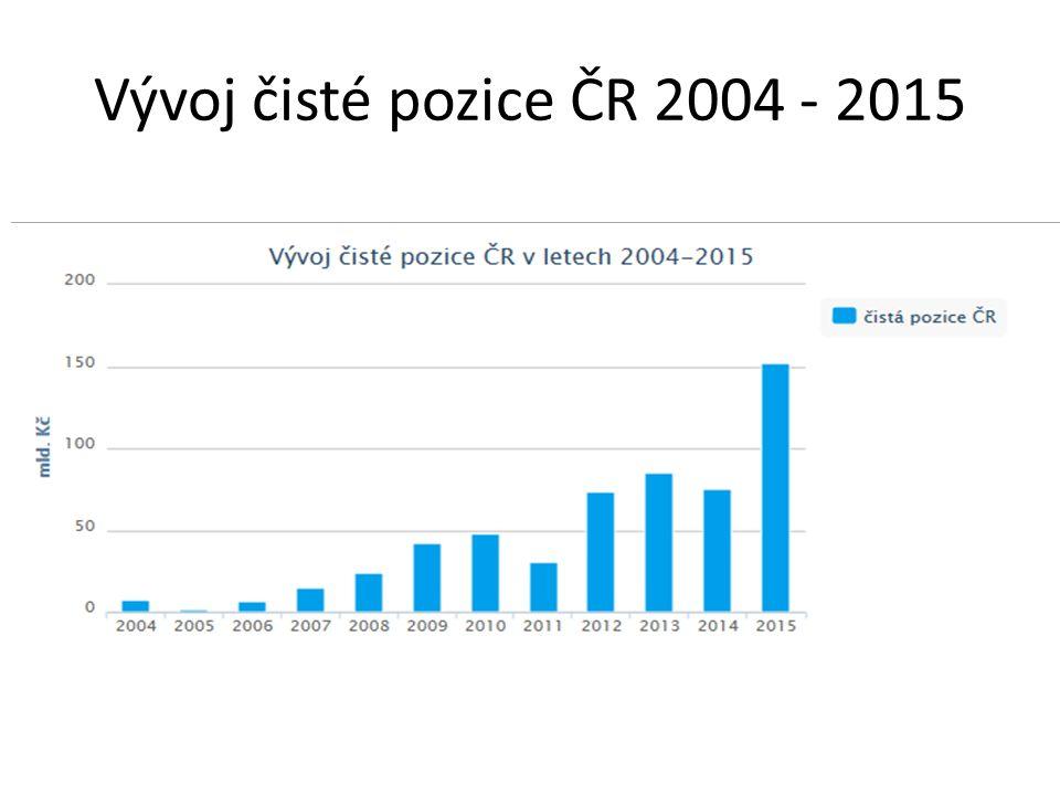 Vývoj čisté pozice ČR 2004 - 2015