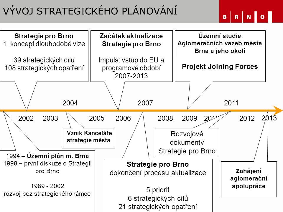 VÝVOJ STRATEGICKÉHO PLÁNOVÁNÍ Strategie pro Brno 1.