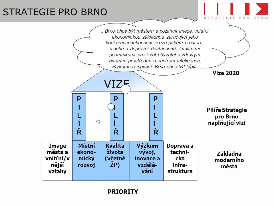 STRATEGIE PRO BRNO Image města a vnitřní/v nější vztahy Místní ekono- mický rozvoj Kvalita života (včetně ŽP) Výzkum vývoj, inovace a vzdělá- vání Doprava a techni- cká infra- struktura PILÍŘPILÍŘ PILÍŘPILÍŘ PILÍŘPILÍŘ PRIORITY Základna moderního města Pilíře Strategie pro Brno naplňující vizi Vize 2020 VIZE,, Brno chce být městem s pozitivní image, místní ekonomickou základnou zaručující jeho konkurenceschopnost v evropském prostoru, s dobrou dopravní dostupností, kvalitními podmínkami pro život obyvatel a zdravým životním prostředím a centrem inteligence, výzkumu a inovací.