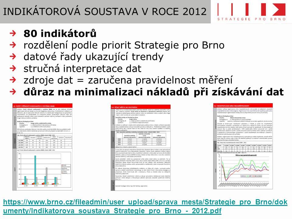 INDIKÁTOROVÁ SOUSTAVA V ROCE 2012 80 indikátorů rozdělení podle priorit Strategie pro Brno datové řady ukazující trendy stručná interpretace dat zdroje dat = zaručena pravidelnost měření důraz na minimalizaci nákladů při získávání dat https://www.brno.cz/fileadmin/user_upload/sprava_mesta/Strategie_pro_Brno/dok umenty/Indikatorova_soustava_Strategie_pro_Brno_-_2012.pdf