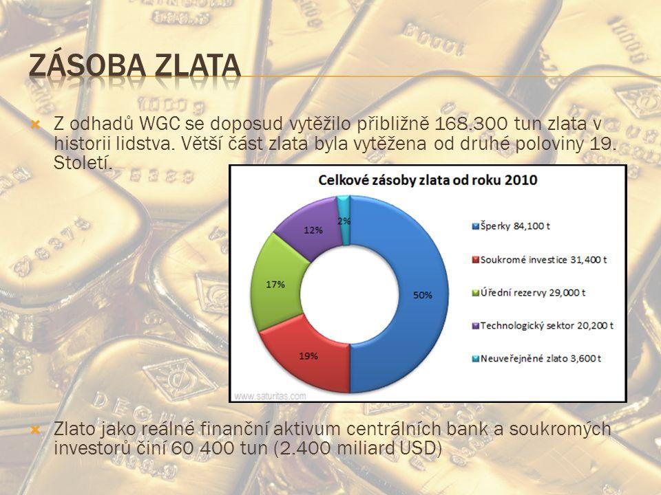  Z odhadů WGC se doposud vytěžilo přibližně 168.300 tun zlata v historii lidstva.