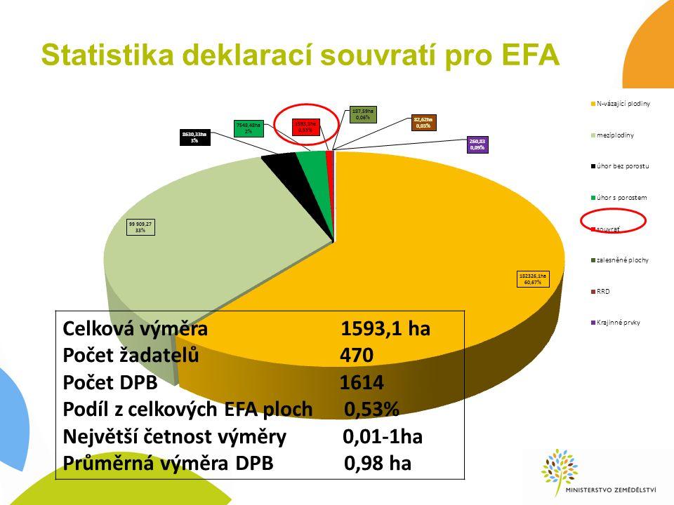 Statistika deklarací souvratí pro EFA Celková výměra 1593,1 ha Počet žadatelů 470 Počet DPB 1614 Podíl z celkových EFA ploch 0,53% Největší četnost výměry 0,01-1ha Průměrná výměra DPB 0,98 ha