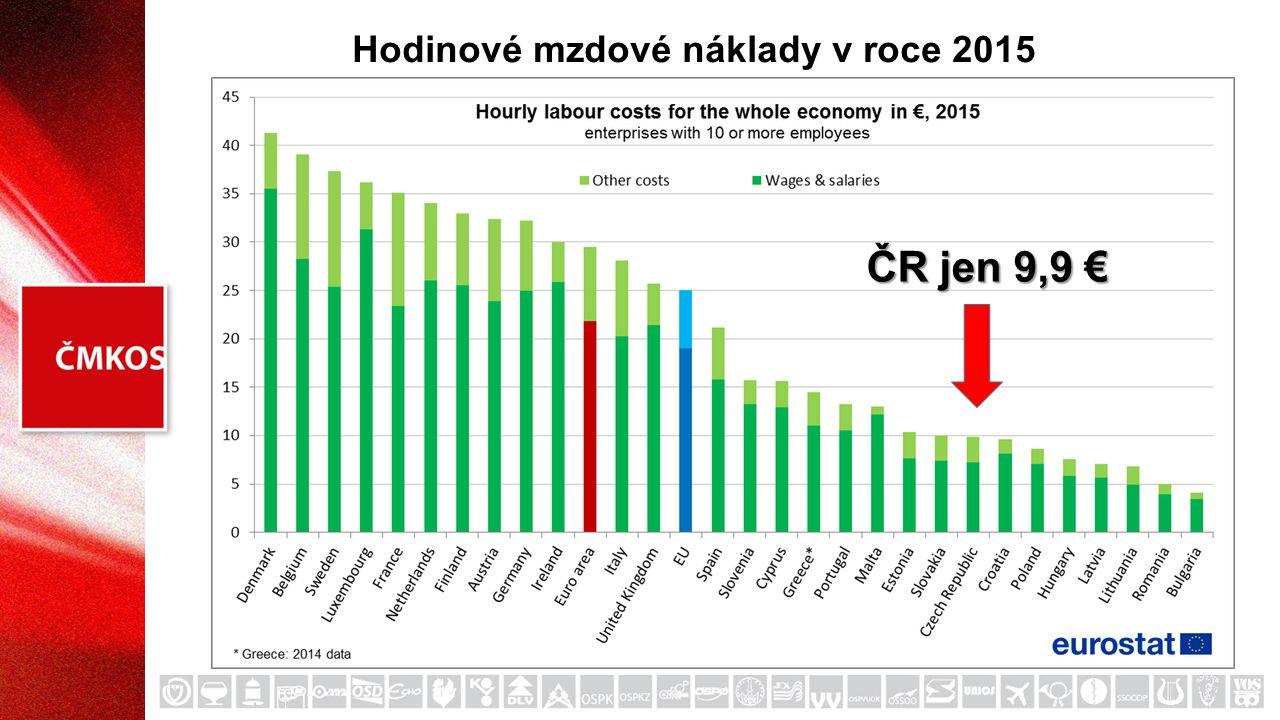 Hodinové mzdové náklady v roce 2015 ČR jen 9,9 €