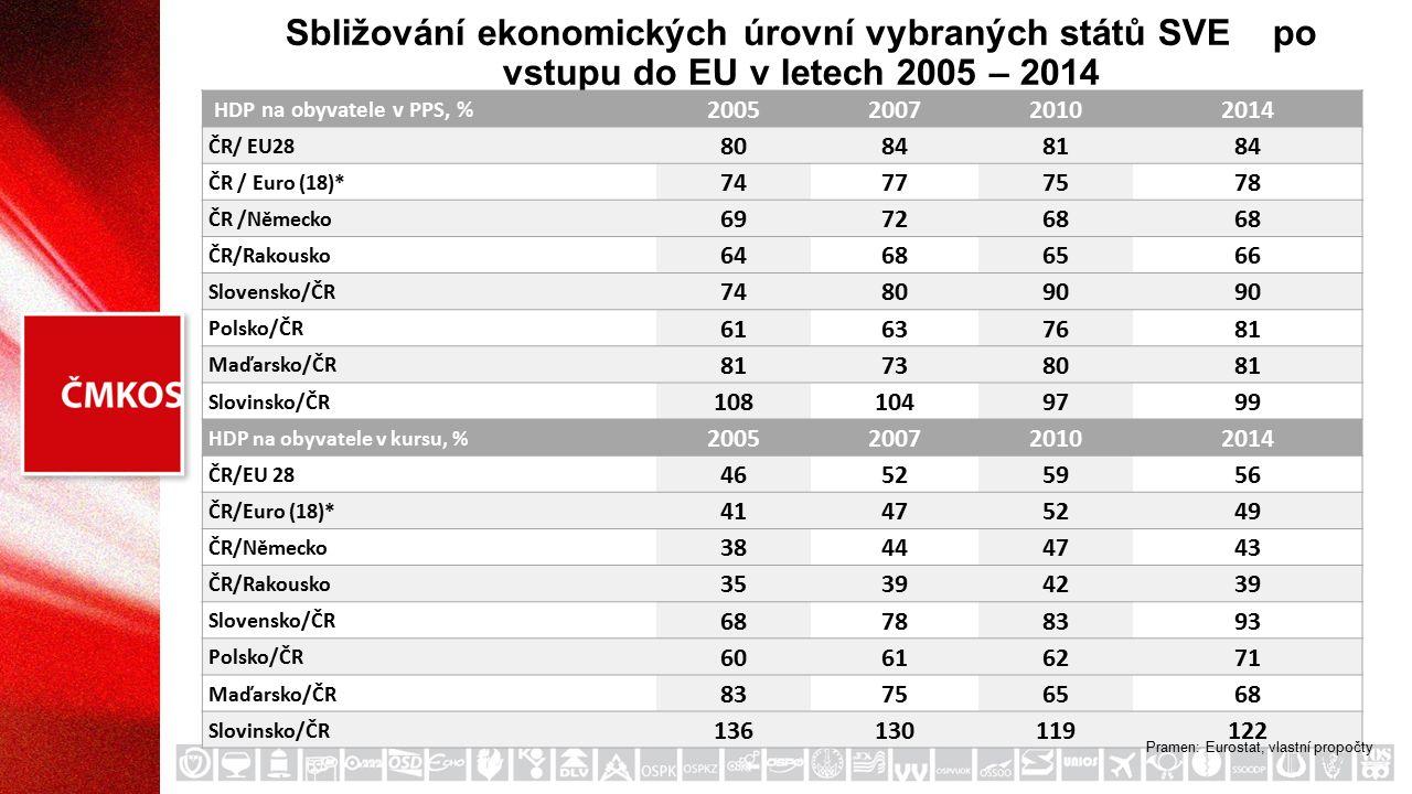 Sbližování ekonomických úrovní vybraných států SVE po vstupu do EU v letech 2005 – 2014 HDP na obyvatele v PPS, % 2005200720102014 ČR/ EU28 80848184 ČR / Euro (18)* 74777578 ČR /Německo 697268 ČR/Rakousko 64686566 Slovensko/ČR 748090 Polsko/ČR 61637681 Maďarsko/ČR 81738081 Slovinsko/ČR 1081049799 HDP na obyvatele v kursu, % 2005200720102014 ČR/EU 28 46525956 ČR/Euro (18)* 41475249 ČR/Německo 38444743 ČR/Rakousko 35394239 Slovensko/ČR 68788393 Polsko/ČR 60616271 Maďarsko/ČR 83756568 Slovinsko/ČR 136130119122 Pramen: Eurostat, vlastní propočty