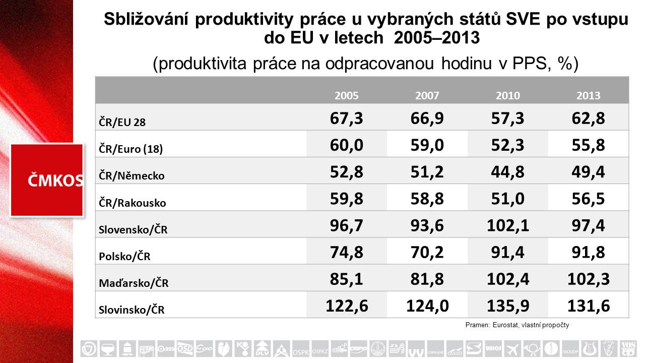 Sbližování produktivity práce u vybraných států SVE po vstupu do EU v letech 2005–2013 (produktivita práce na odpracovanou hodinu v PPS, %) 2005200720