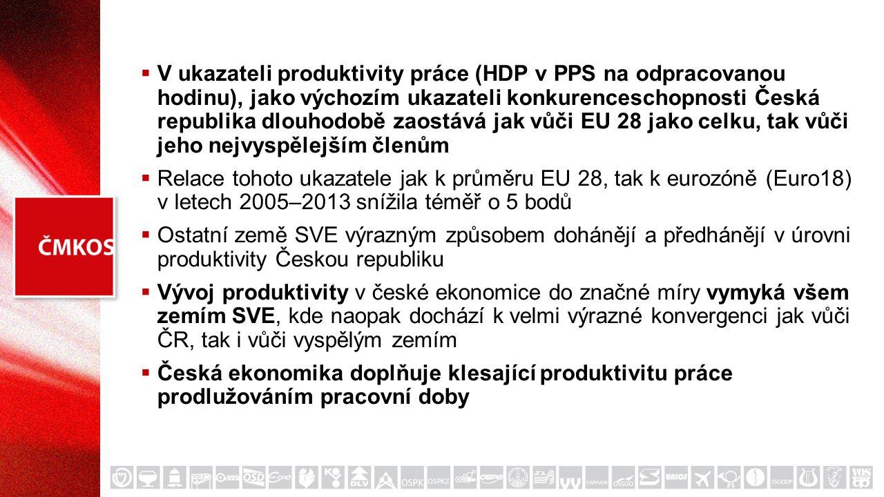  V ukazateli produktivity práce (HDP v PPS na odpracovanou hodinu), jako výchozím ukazateli konkurenceschopnosti Česká republika dlouhodobě zaostává jak vůči EU 28 jako celku, tak vůči jeho nejvyspělejším členům  Relace tohoto ukazatele jak k průměru EU 28, tak k eurozóně (Euro18) v letech 2005–2013 snížila téměř o 5 bodů  Ostatní země SVE výrazným způsobem dohánějí a předhánějí v úrovni produktivity Českou republiku  Vývoj produktivity v české ekonomice do značné míry vymyká všem zemím SVE, kde naopak dochází k velmi výrazné konvergenci jak vůči ČR, tak i vůči vyspělým zemím  Česká ekonomika doplňuje klesající produktivitu práce prodlužováním pracovní doby