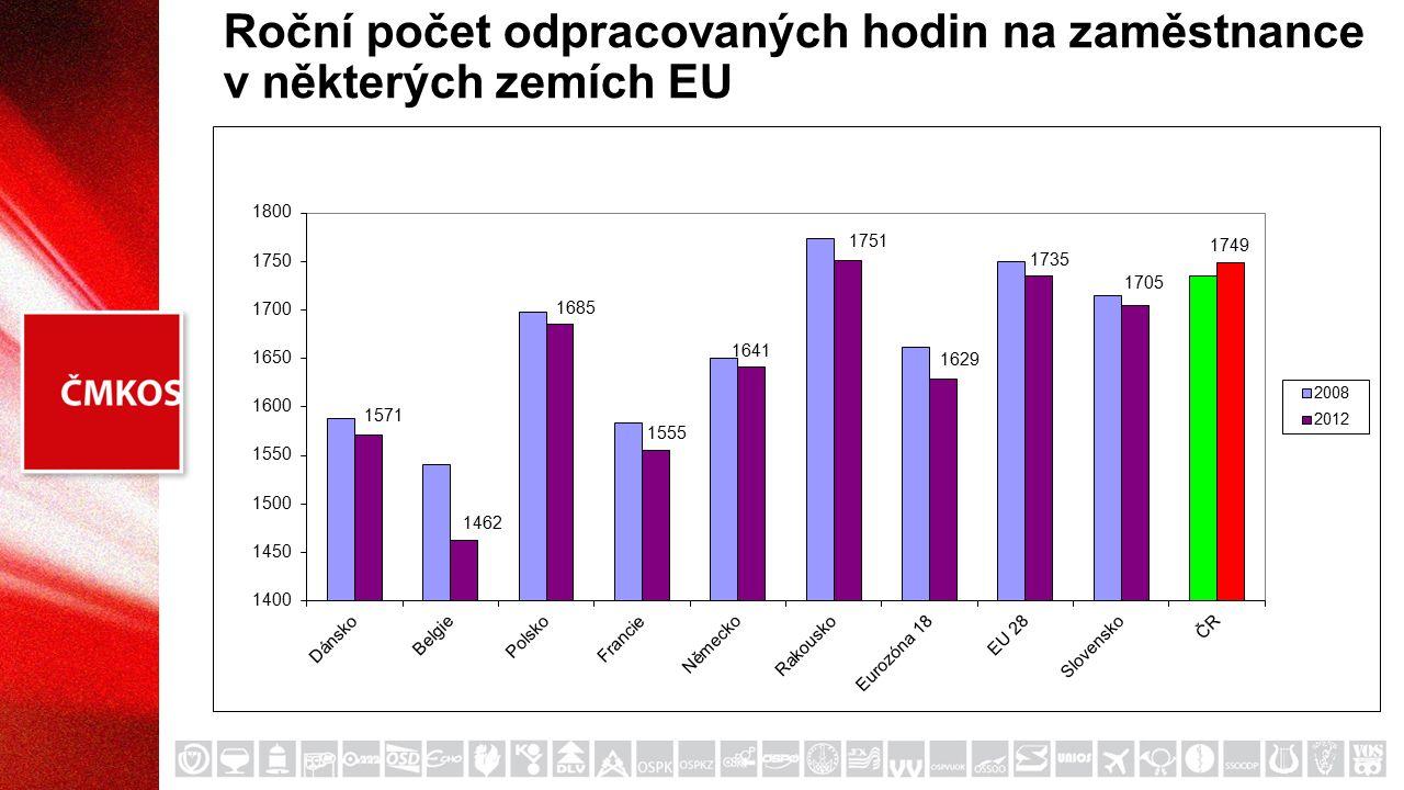 Roční počet odpracovaných hodin na zaměstnance v některých zemích EU