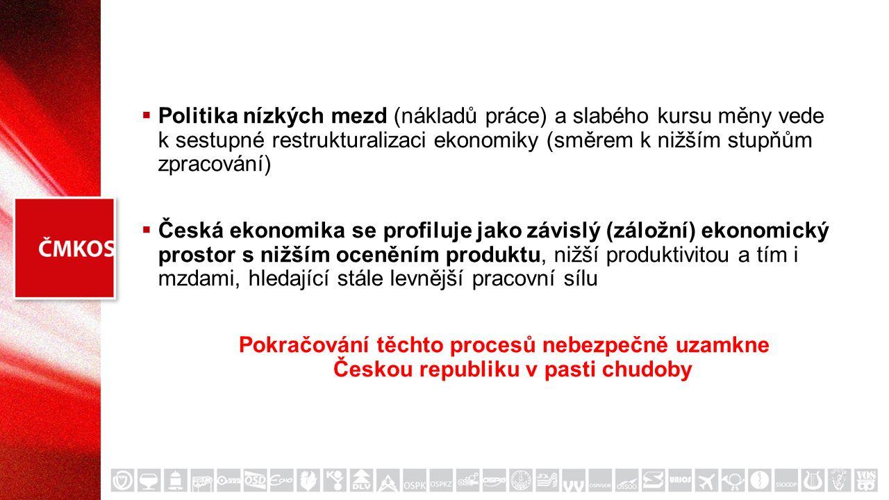  Politika nízkých mezd (nákladů práce) a slabého kursu měny vede k sestupné restrukturalizaci ekonomiky (směrem k nižším stupňům zpracování)  Česká ekonomika se profiluje jako závislý (záložní) ekonomický prostor s nižším oceněním produktu, nižší produktivitou a tím i mzdami, hledající stále levnější pracovní sílu Pokračování těchto procesů nebezpečně uzamkne Českou republiku v pasti chudoby
