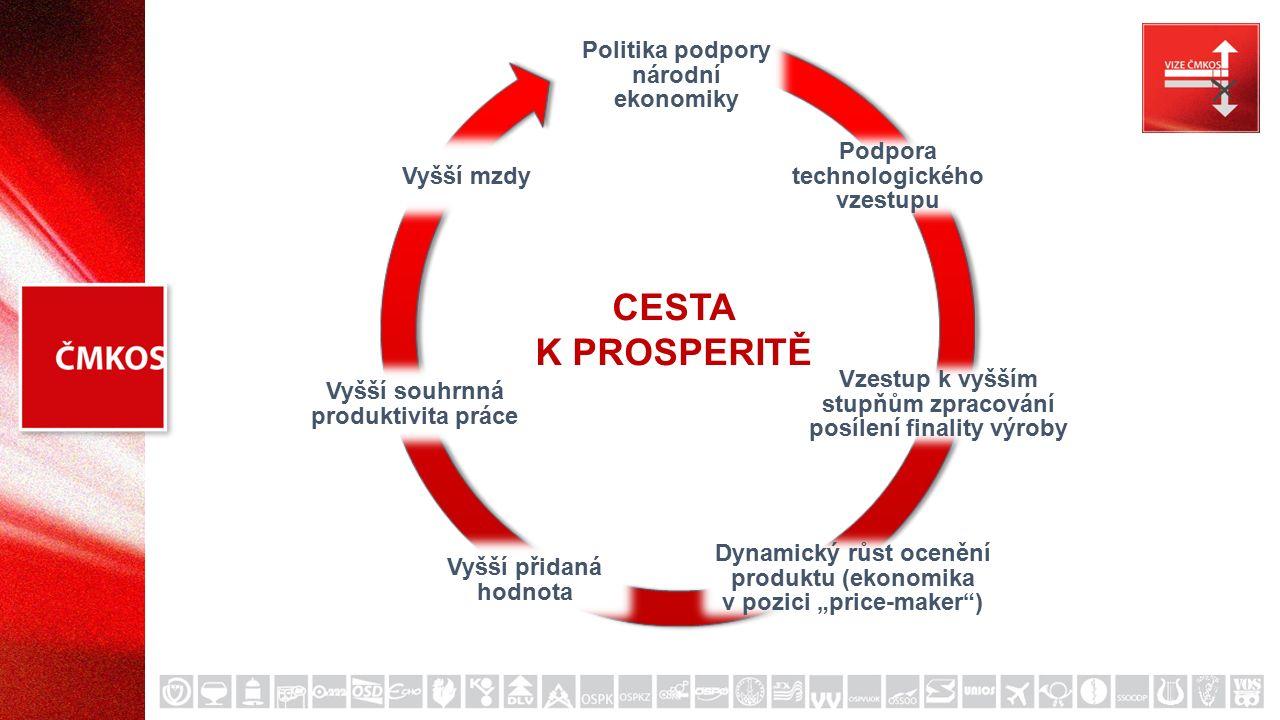 """Politika podpory národní ekonomiky Podpora technologického vzestupu Vzestup k vyšším stupňům zpracování posílení finality výroby Dynamický růst ocenění produktu (ekonomika v pozici """"price-maker ) Vyšší přidaná hodnota Vyšší souhrnná produktivita práce Vyšší mzdy CESTA K PROSPERITĚ"""