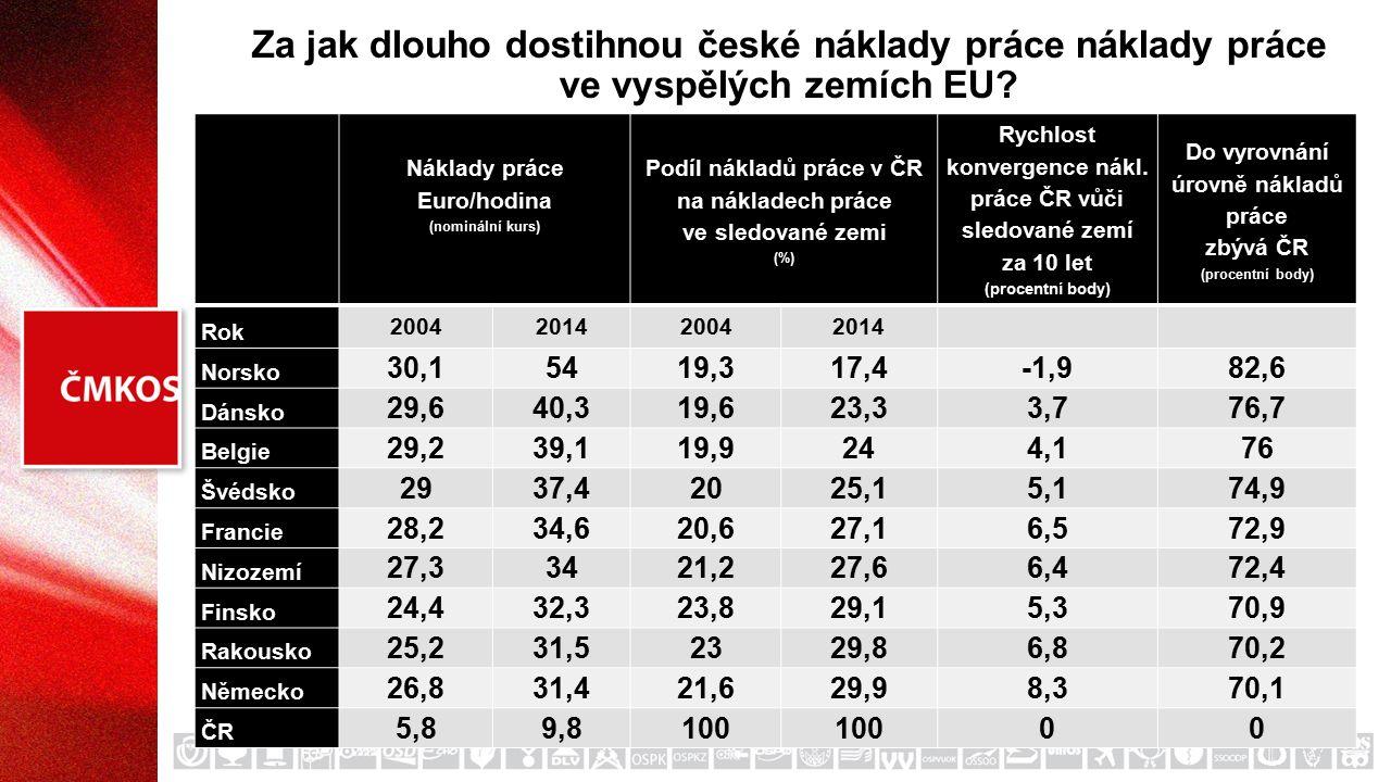 Za jak dlouho dostihnou české náklady práce náklady práce ve vyspělých zemích EU? Náklady práce Euro/hodina (nominální kurs) Podíl nákladů práce v ČR