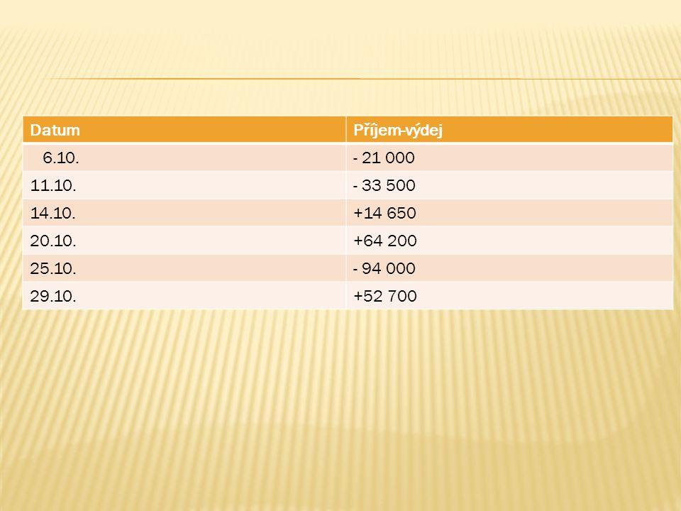 DatumPříjem-výdej 6.10.- 21 000 11.10.- 33 500 14.10.+14 650 20.10.+64 200 25.10.- 94 000 29.10.+52 700