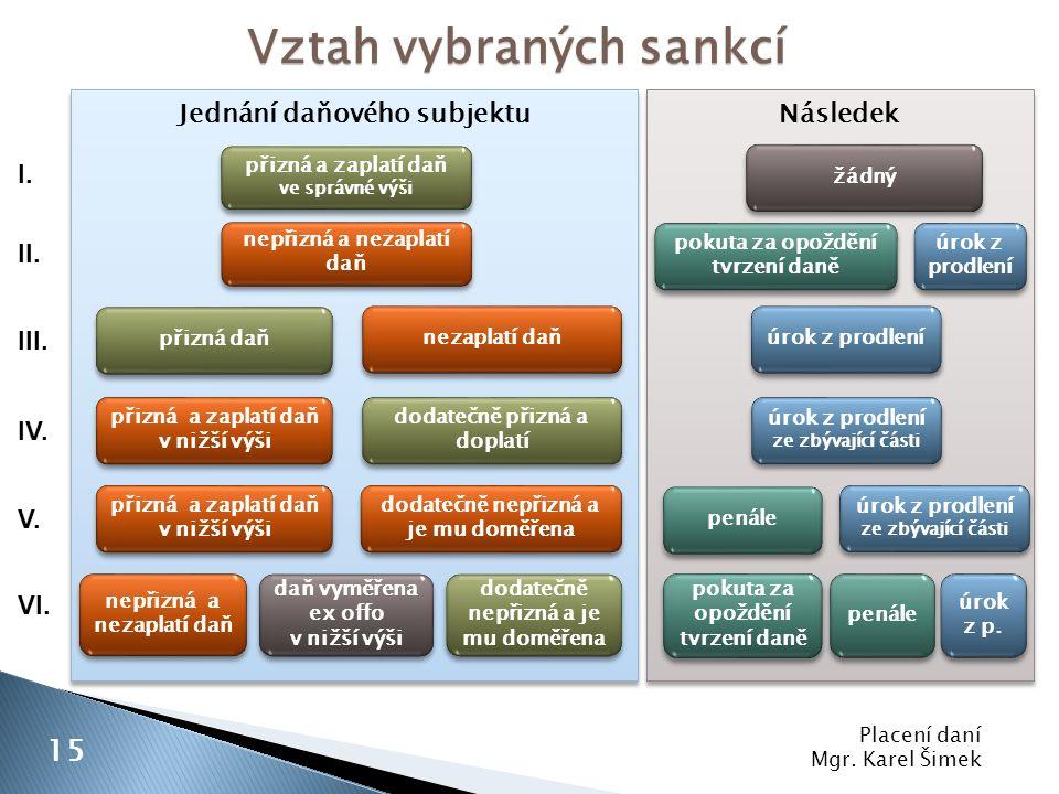 Placení daní Mgr. Karel Šimek 15 Vztah vybraných sankcí Jednání daňového subjektu Následek nepřizná a nezaplatí daň přizná daň nezaplatí daň přizná a