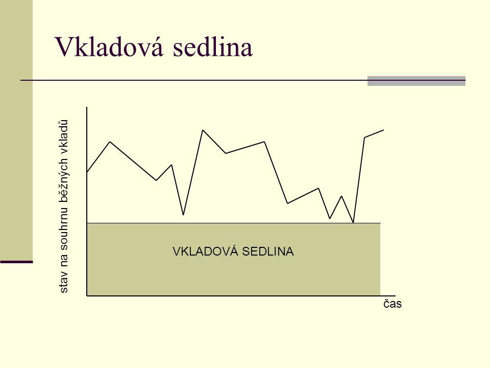 Vkladová sedlina stav na souhrnu běžných vkladů čas VKLADOVÁ SEDLINA