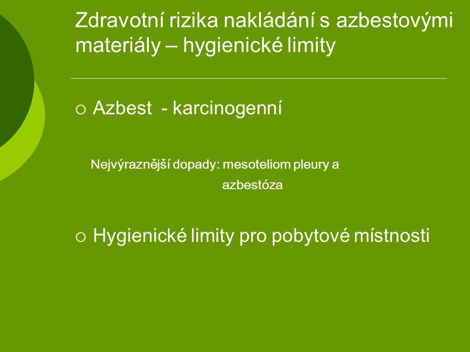 Zdravotní rizika nakládání s azbestovými materiály – hygienické limity  Azbest - karcinogenní Nejvýraznější dopady: mesoteliom pleury a azbestóza  Hygienické limity pro pobytové místnosti