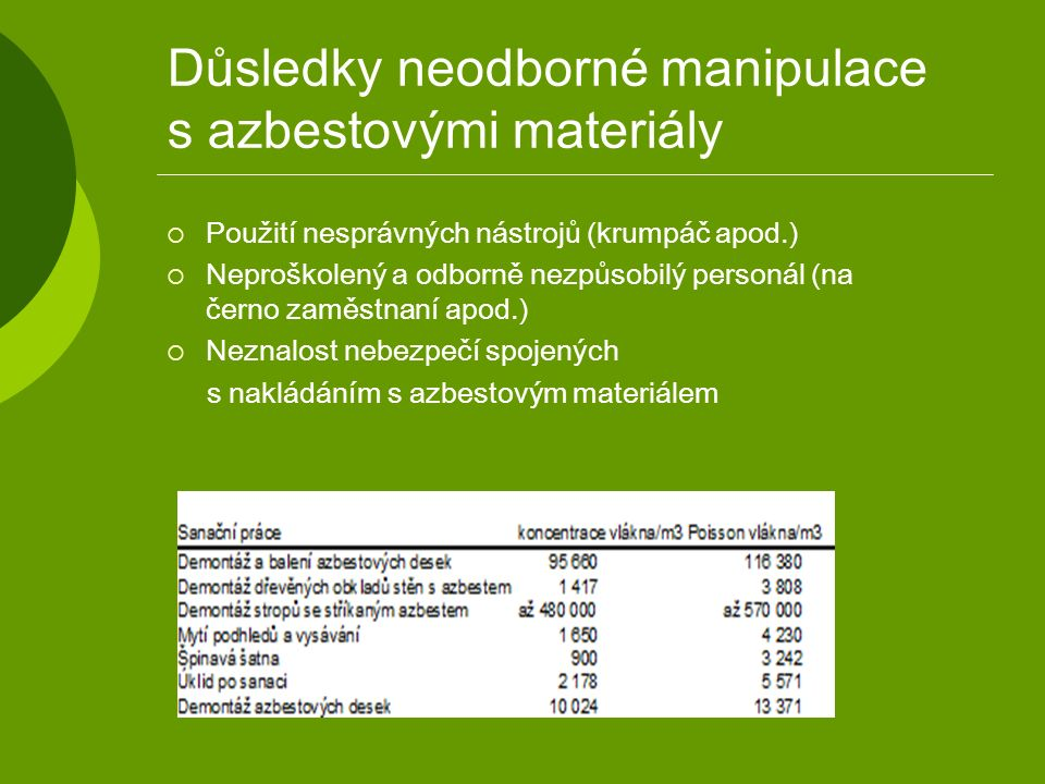 Důsledky neodborné manipulace s azbestovými materiály  Použití nesprávných nástrojů (krumpáč apod.)  Neproškolený a odborně nezpůsobilý personál (na černo zaměstnaní apod.)  Neznalost nebezpečí spojených s nakládáním s azbestovým materiálem