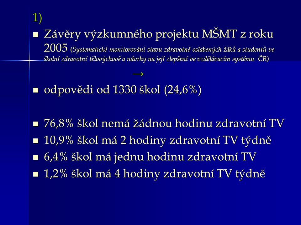 1) Závěry výzkumného projektu MŠMT z roku 2005 ( Systematické monitorování stavu zdravotně oslabených žáků a studentů ve školní zdravotní tělovýchově a návrhy na její zlepšení ve vzdělávacím systému ČR) Závěry výzkumného projektu MŠMT z roku 2005 ( Systematické monitorování stavu zdravotně oslabených žáků a studentů ve školní zdravotní tělovýchově a návrhy na její zlepšení ve vzdělávacím systému ČR) → odpovědi od 1330 škol (24,6%) odpovědi od 1330 škol (24,6%) 76,8% škol nemá žádnou hodinu zdravotní TV 76,8% škol nemá žádnou hodinu zdravotní TV 10,9% škol má 2 hodiny zdravotní TV týdně 10,9% škol má 2 hodiny zdravotní TV týdně 6,4% škol má jednu hodinu zdravotní TV 6,4% škol má jednu hodinu zdravotní TV 1,2% škol má 4 hodiny zdravotní TV týdně 1,2% škol má 4 hodiny zdravotní TV týdně