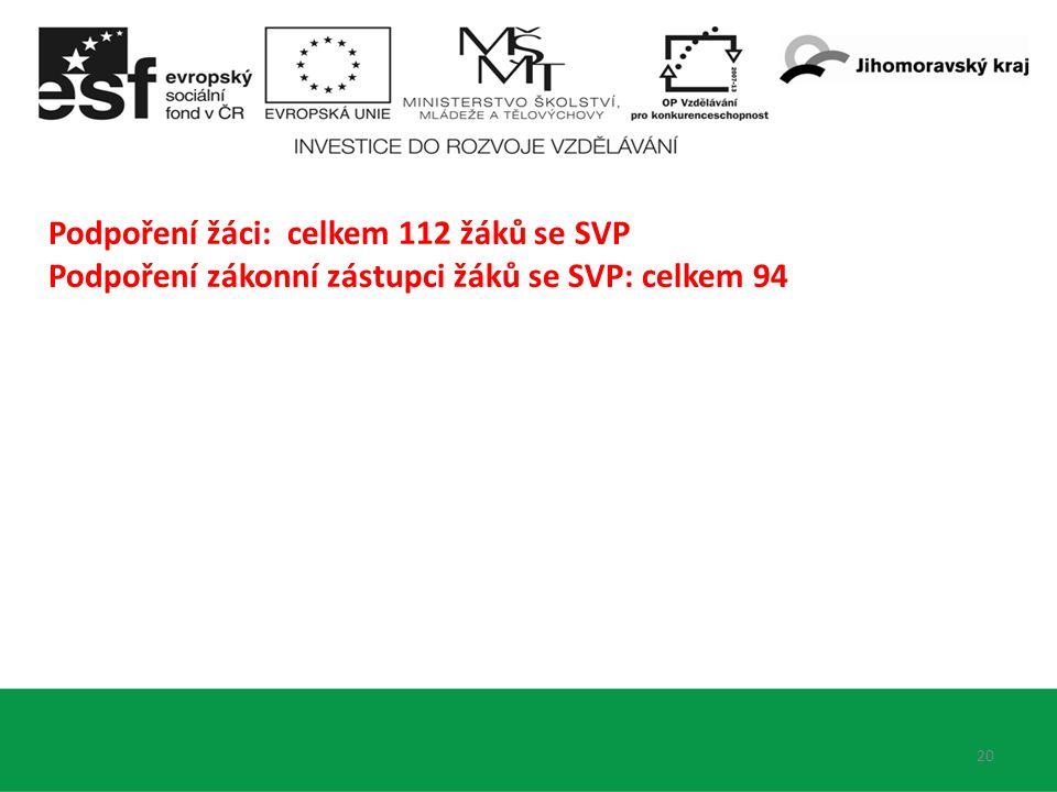 20 Podpoření žáci: celkem 112 žáků se SVP Podpoření zákonní zástupci žáků se SVP: celkem 94