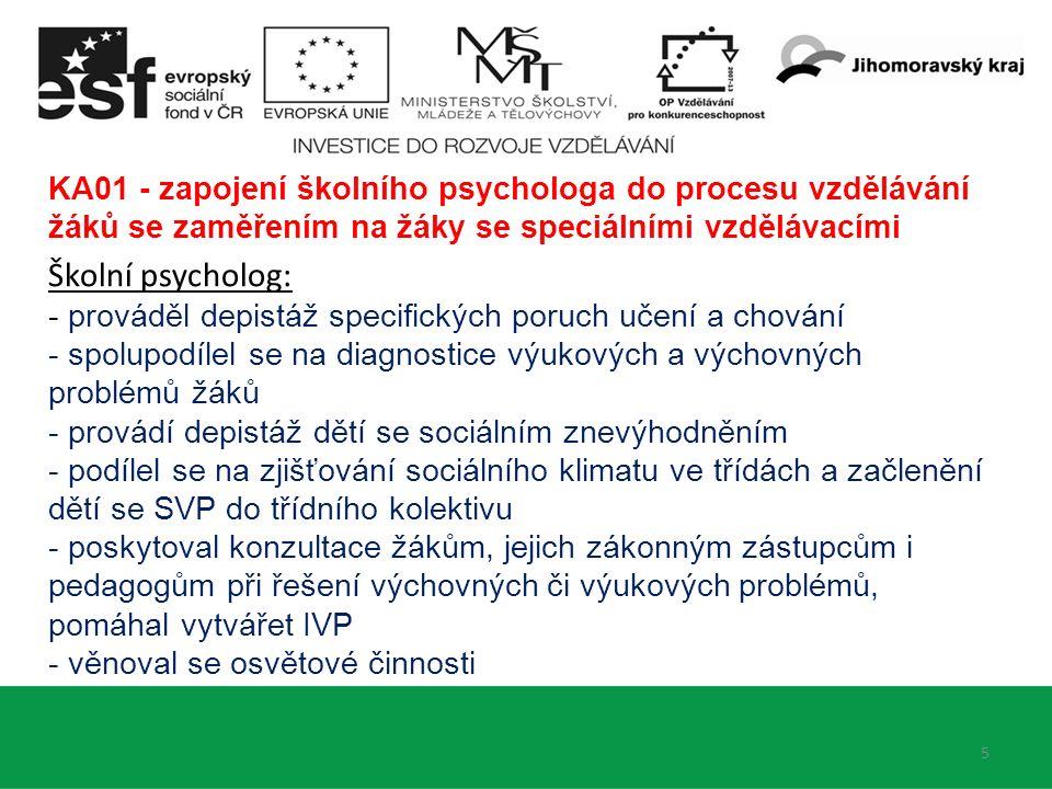 5 KA01 - zapojení školního psychologa do procesu vzdělávání žáků se zaměřením na žáky se speciálními vzdělávacími Školní psycholog: - prováděl depistáž specifických poruch učení a chování - spolupodílel se na diagnostice výukových a výchovných problémů žáků - provádí depistáž dětí se sociálním znevýhodněním - podílel se na zjišťování sociálního klimatu ve třídách a začlenění dětí se SVP do třídního kolektivu - poskytoval konzultace žákům, jejich zákonným zástupcům i pedagogům při řešení výchovných či výukových problémů, pomáhal vytvářet IVP - věnoval se osvětové činnosti