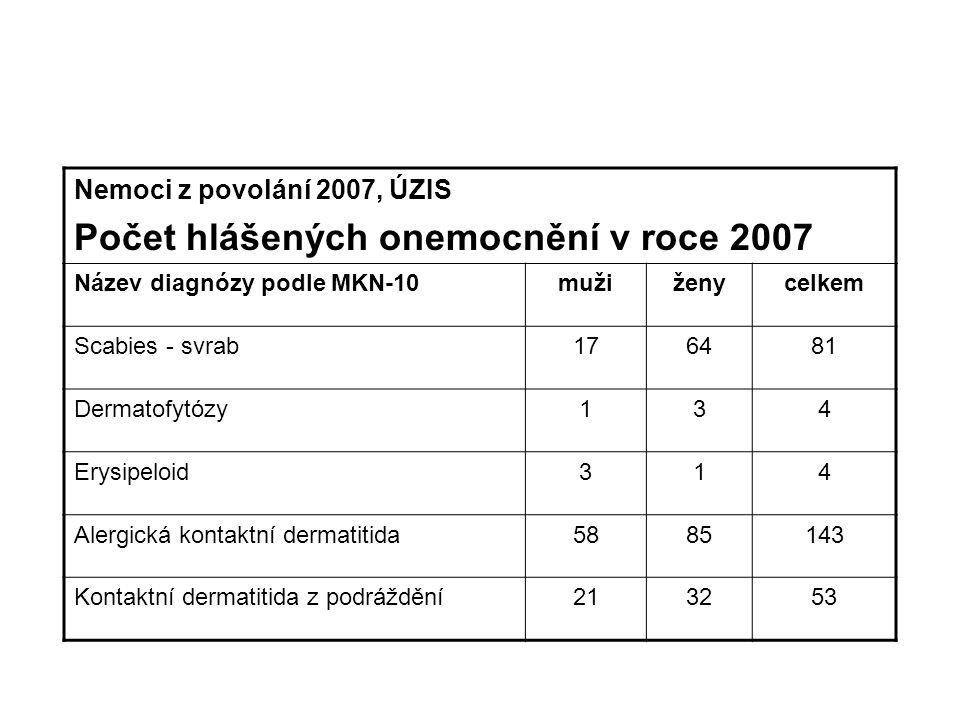 Nemoci z povolání 2007, ÚZIS Počet hlášených onemocnění v roce 2007 Název diagnózy podle MKN-10mužiženycelkem Scabies - svrab176481 Dermatofytózy134 Erysipeloid314 Alergická kontaktní dermatitida5885143 Kontaktní dermatitida z podráždění213253