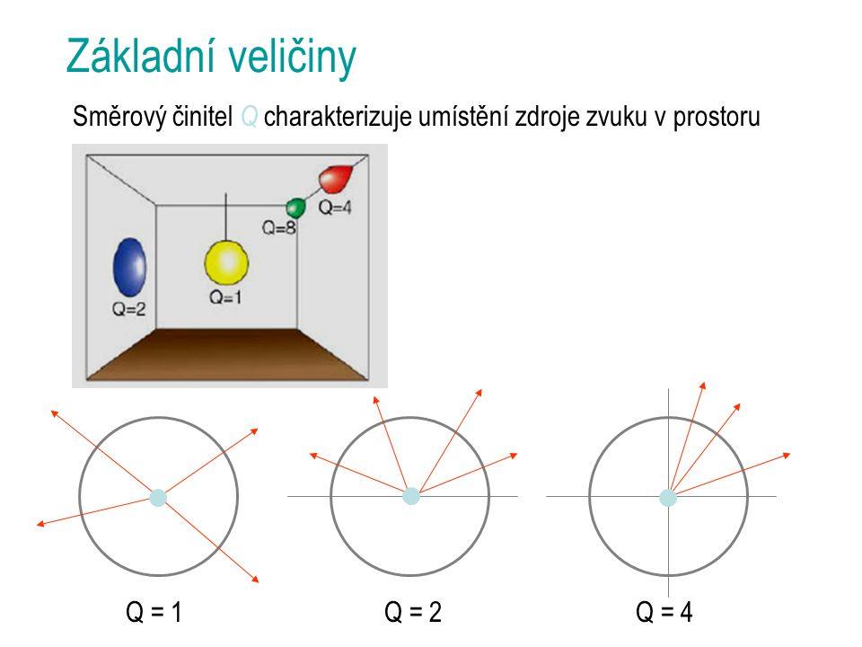Základní veličiny Směrový činitel Q charakterizuje umístění zdroje zvuku v prostoru Q = 1Q = 2Q = 4