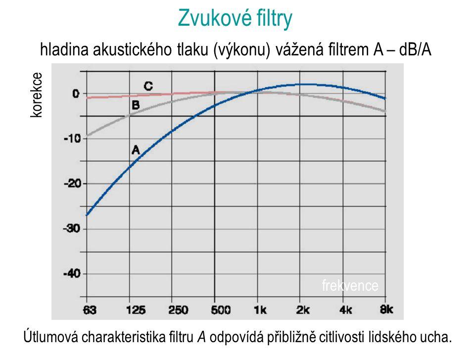 Zvukové filtry hladina akustického tlaku (výkonu) vážená filtrem A – dB/A Útlumová charakteristika filtru A odpovídá přibližně citlivosti lidského ucha.