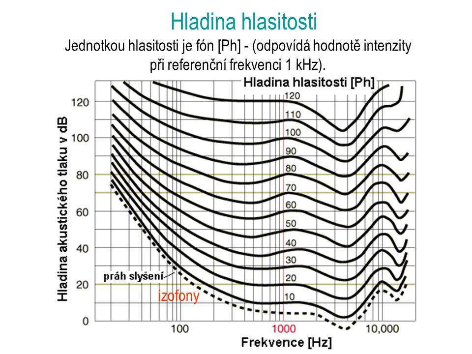 Jednotkou hlasitosti je fón [Ph] - (odpovídá hodnotě intenzity při referenční frekvenci 1 kHz).