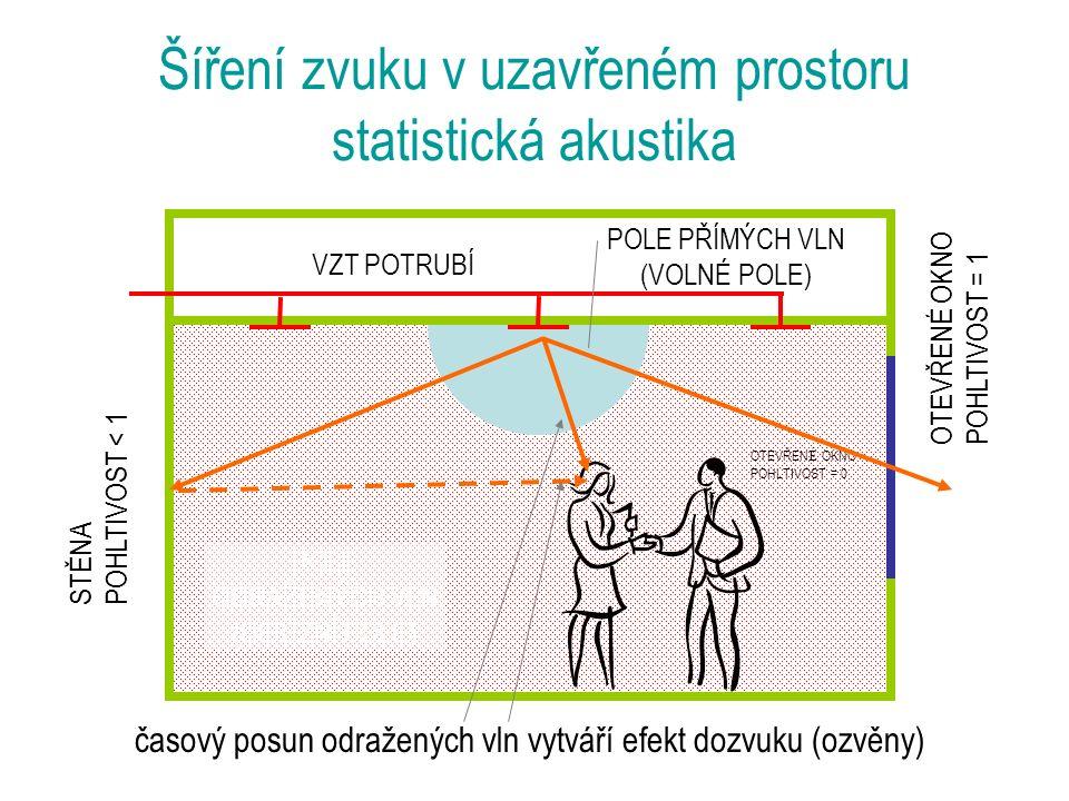 Šíření zvuku v uzavřeném prostoru statistická akustika POLE PŘ Í MÝCH VLN POLE ODRAŽENÝCH VLN (DIFÚZNÍ POLE) OTEVŘEN É OKNO POHLTIVOST = 0 STĚNA POHLTIVOST < 1 VZT POTRUBÍ OTEVŘENÉ OKNO POHLTIVOST = 1 POLE PŘÍMÝCH VLN (VOLNÉ POLE) časový posun odražených vln vytváří efekt dozvuku (ozvěny)