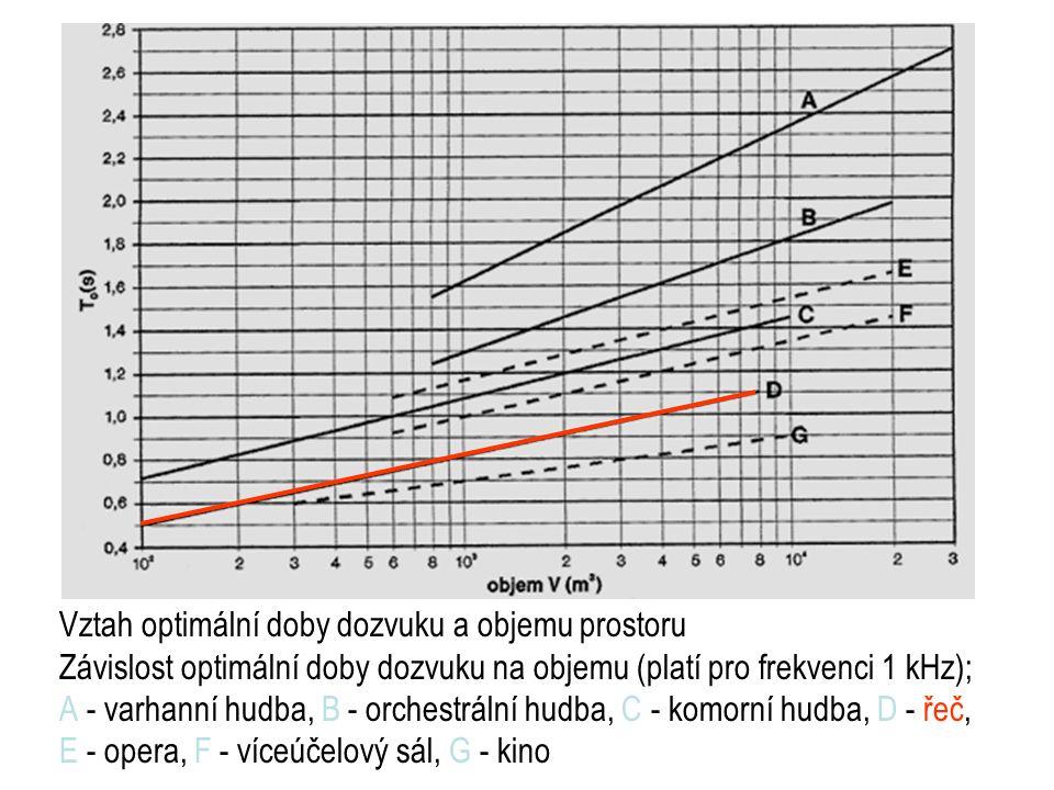 Vztah optimální doby dozvuku a objemu prostoru Závislost optimální doby dozvuku na objemu (platí pro frekvenci 1 kHz); A - varhanní hudba, B - orchestrální hudba, C - komorní hudba, D - řeč, E - opera, F - víceúčelový sál, G - kino