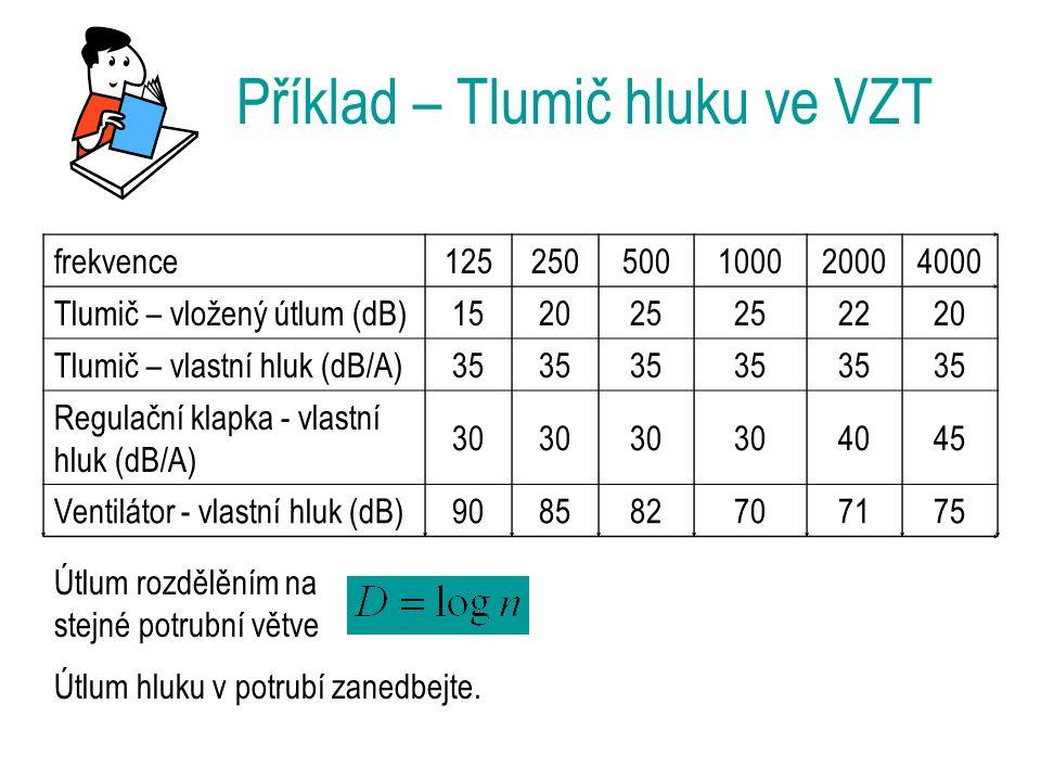 Příklad – Tlumič hluku ve VZT frekvence125250500100020004000 Tlumič – vložený útlum (dB)152025 2220 Tlumič – vlastní hluk (dB/A)35 Regulační klapka - vlastní hluk (dB/A) 30 4045 Ventilátor - vlastní hluk (dB)908582707175 Útlum rozdělěním na stejné potrubní větve Útlum hluku v potrubí zanedbejte.