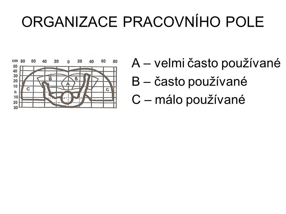 ORGANIZACE PRACOVNÍHO POLE A – velmi často používané B – často používané C – málo používané