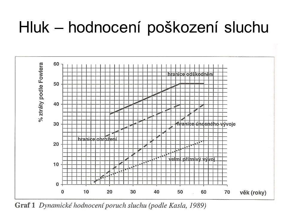 Příklad – Akustické úpravy Činitel absorpce125250500100020004000 Zdroj hluku (dB/A)636555505254 Navrhněte akustické úpravy (obklady, absorbéry) na zlepšení hladiny hluku v místnosti tak, aby ve vzdálenosti 3m od zdroje hluku byl akustický tlak snížen o 5 dB.