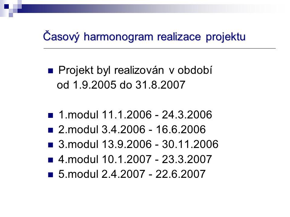 Časový harmonogram realizace projektu Projekt byl realizován v období od 1.9.2005 do 31.8.2007 1.modul 11.1.2006 - 24.3.2006 2.modul 3.4.2006 - 16.6.2006 3.modul 13.9.2006 - 30.11.2006 4.modul 10.1.2007 - 23.3.2007 5.modul 2.4.2007 - 22.6.2007