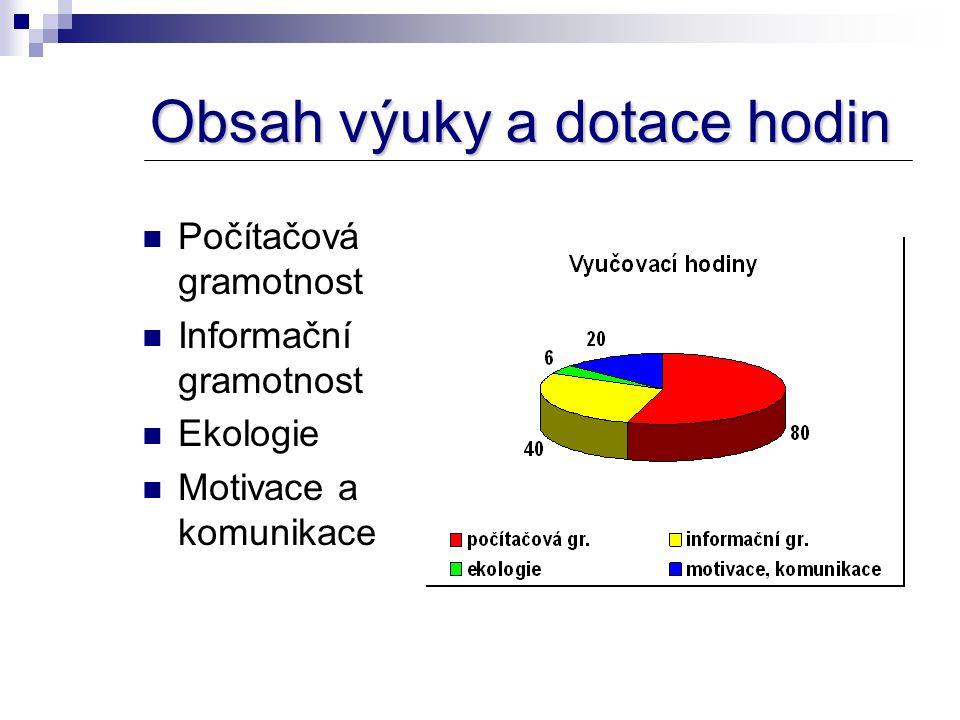 Obsah výuky a dotace hodin Počítačová gramotnost Informační gramotnost Ekologie Motivace a komunikace