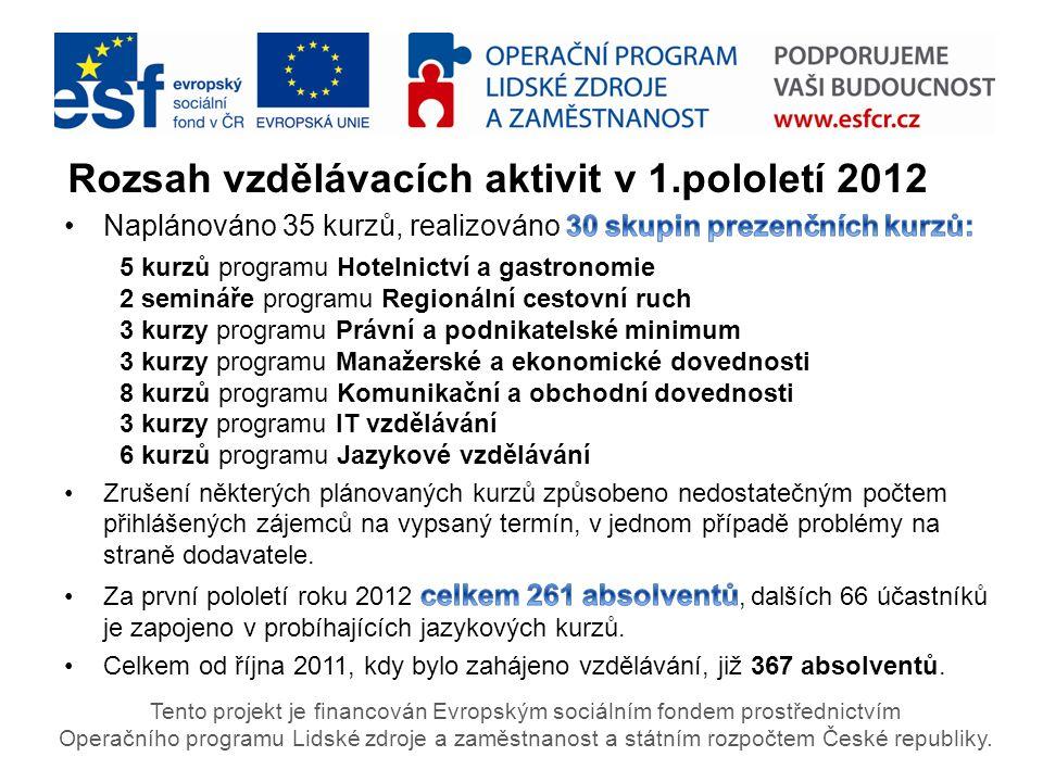 Rozsah vzdělávacích aktivit v 1.pololetí 2012