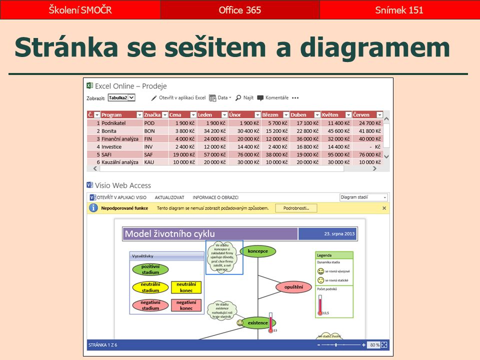 Stránka se sešitem a diagramem Office 365Snímek 151Školení SMOČR