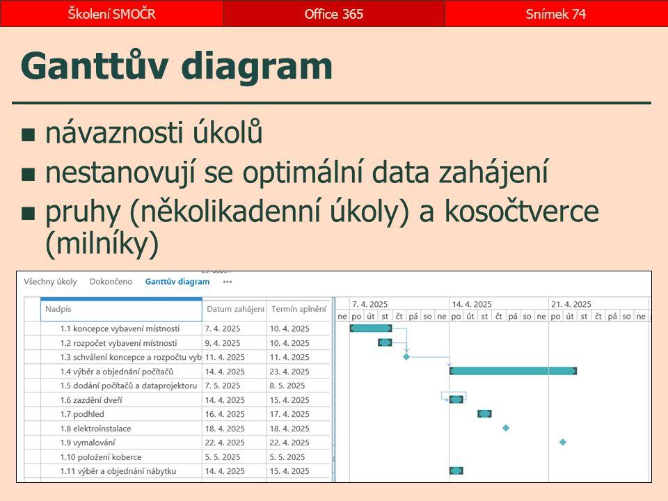 Ganttův diagram návaznosti úkolů nestanovují se optimální data zahájení pruhy (několikadenní úkoly) a kosočtverce (milníky) Office 365Snímek 74Školení SMOČR