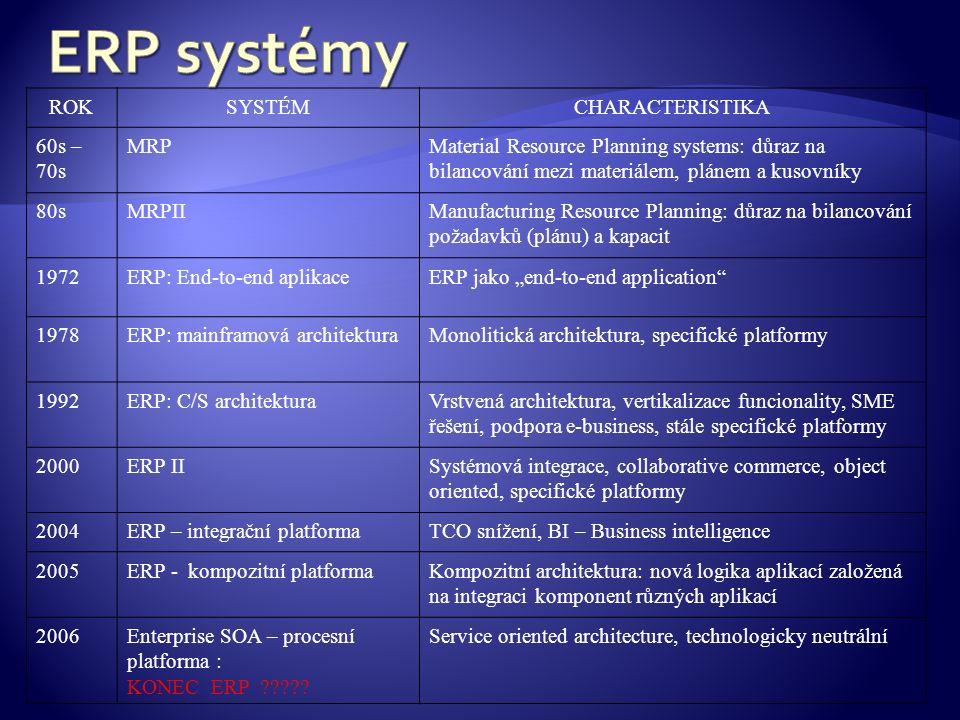 """ROKSYSTÉMCHARACTERISTIKA 60s – 70s MRPMaterial Resource Planning systems: důraz na bilancování mezi materiálem, plánem a kusovníky 80sMRPIIManufacturing Resource Planning: důraz na bilancování požadavků (plánu) a kapacit 1972ERP: End-to-end aplikaceERP jako """"end-to-end application 1978ERP: mainframová architekturaMonolitická architektura, specifické platformy 1992ERP: C/S architekturaVrstvená architektura, vertikalizace funcionality, SME řešení, podpora e-business, stále specifické platformy 2000ERP IISystémová integrace, collaborative commerce, object oriented, specifické platformy 2004ERP – integrační platformaTCO snížení, BI – Business intelligence 2005ERP - kompozitní platformaKompozitní architektura: nová logika aplikací založená na integraci komponent různých aplikací 2006Enterprise SOA – procesní platforma : KONEC ERP ????."""