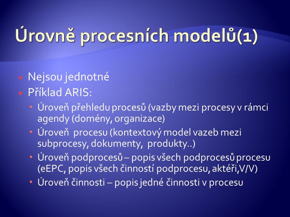  Nejsou jednotné  Příklad ARIS:  Úroveň přehledu procesů (vazby mezi procesy v rámci agendy (domény, organizace)  Úroveň procesu (kontextový model vazeb mezi subprocesy, dokumenty, produkty..)  Úroveň podprocesů – popis všech podprocesů procesu (eEPC, popis všech činností podprocesu, aktéři,V/V)  Úroveň činnosti – popis jedné činnosti v procesu