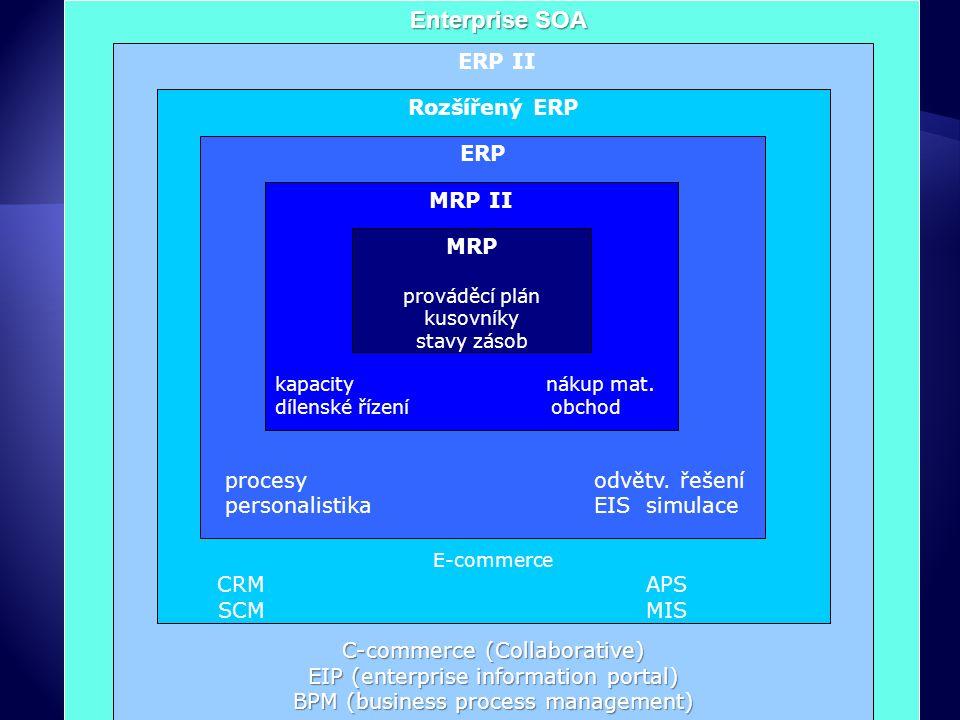  Rozsah: multifunkční (multiprocesní) na úrovni:  back-end systému (uvnitř podniku bez vazeb na okolí),  front-end systému s vazbami na okolí (portály, procesy zásobování využívající internetové aplikace, business inteligence, samoobslužné HR)  Podstata: integrované  pokud datová položka vstoupí do systému v rámci jedné funkce/procesu, způsobuje automatickou změnu dat v jiných funkcích/ procesech (např.