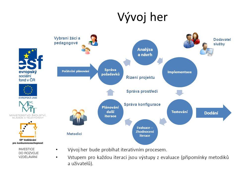 Vývoj her Analýza a návrh Implementace Testování Evaluace – Zhodnocení iterace Plánování další iterace Správa požadavků Dodání Počáteční plánování Říz