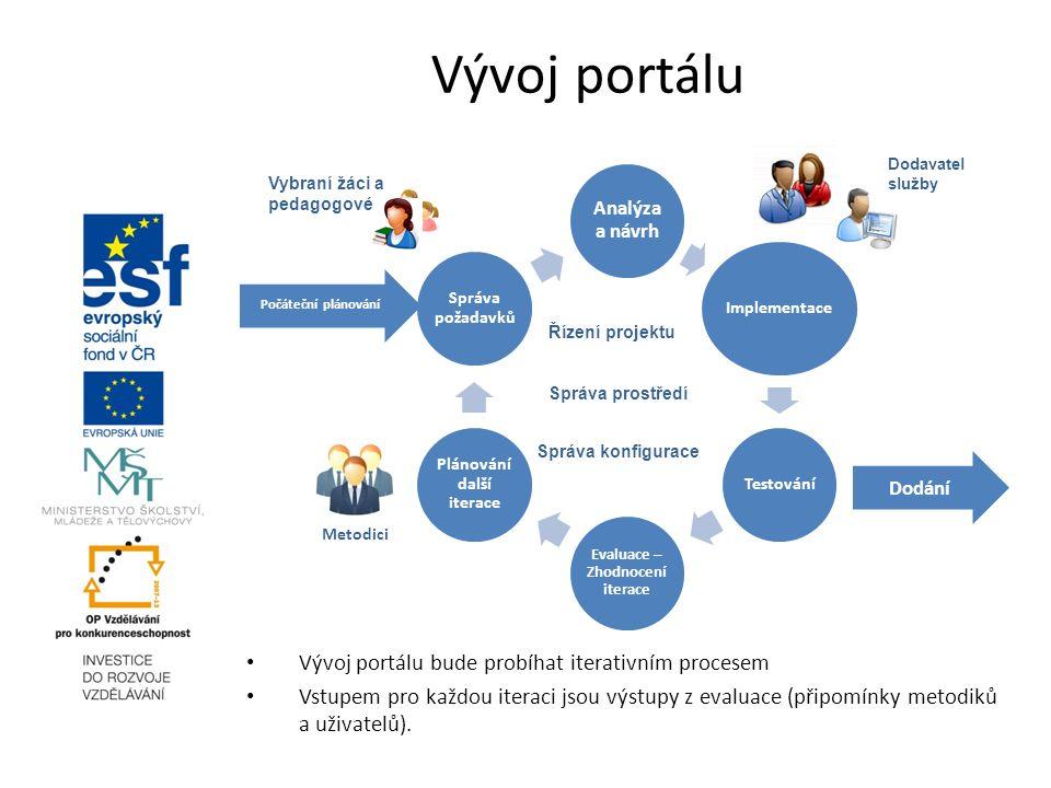 Vývoj portálu Analýza a návrh Implementace Testování Evaluace – Zhodnocení iterace Plánování další iterace Správa požadavků Dodání Počáteční plánování