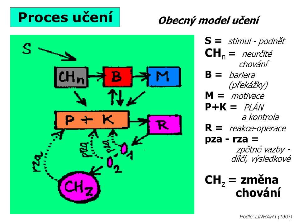 S = stimul - podnět CH n = neurčité chování B = bariera (překážky) M = motivace P+K = PLÁN a kontrola R = reakce-operace pza - rza = zpětné vazby - dílčí, výsledkové CH z = změna chování Podle: LINHART (1967) Obecný model učení Proces učení