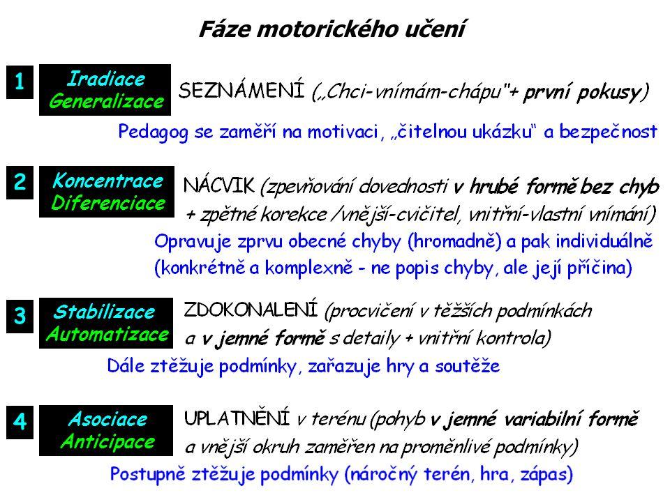 Iradiace Generalizace Koncentrace Diferenciace Stabilizace Automatizace Asociace Anticipace Fáze motorického učení 1 2 3 4