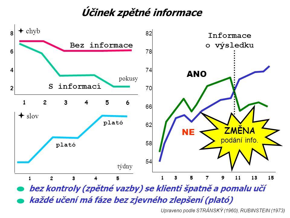 1 2 3 4 5 6 86428642  chyb pokusy Upraveno podle STRÁNSKÝ (1960), RUBINSTEIN (1973) 1 3 5 7 9 11 13 15 82 78 74 70 66 62 58 54 Informace o výsledku ANO NE ZMĚNA podání info.